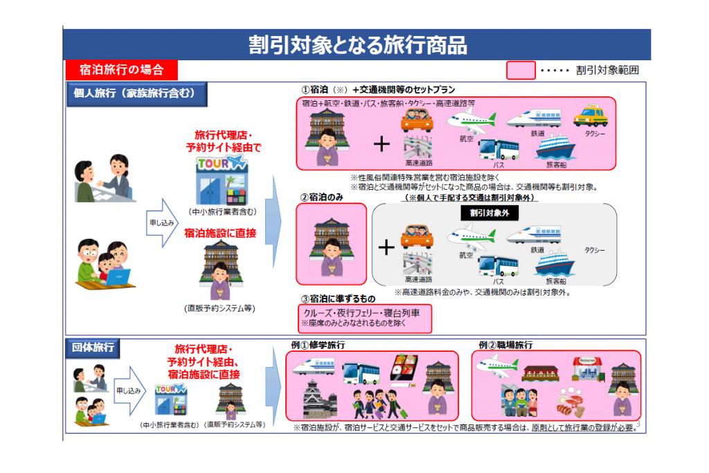 観光庁発表GO TO トラベル事業 対象旅行